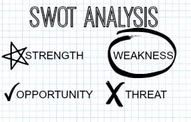 SWOT Analysis grid of Strengths, Weaknesses, Opportunities, and Threats on graphing paper